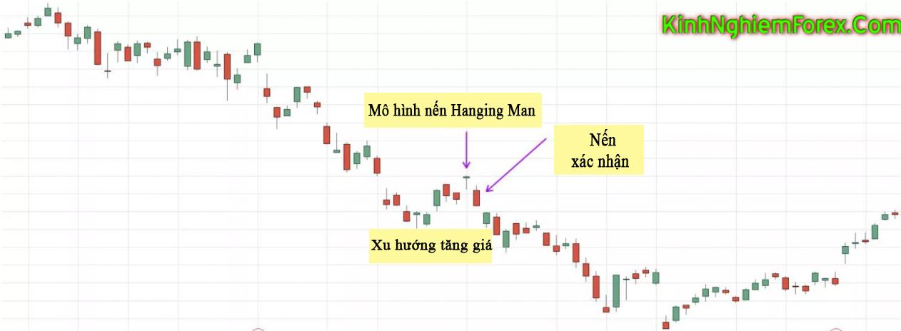 Nến Hanging Man